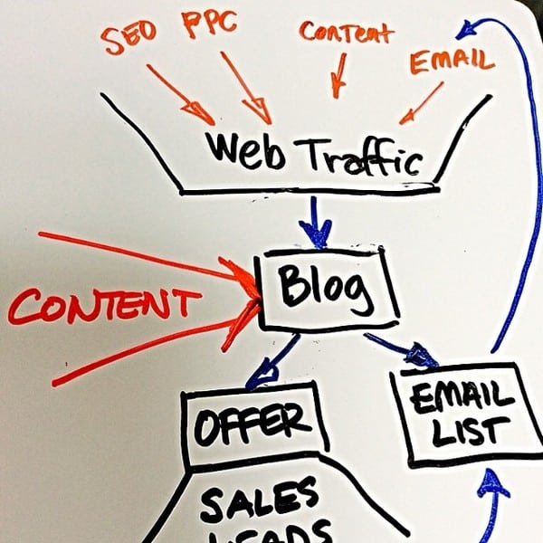 DIY web sites and newsletters made easier training - flow diagram of online interactions
