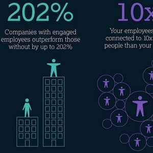 Recruiting and managing staff training - poster: Companies with engaged employees outperform those without by 202%